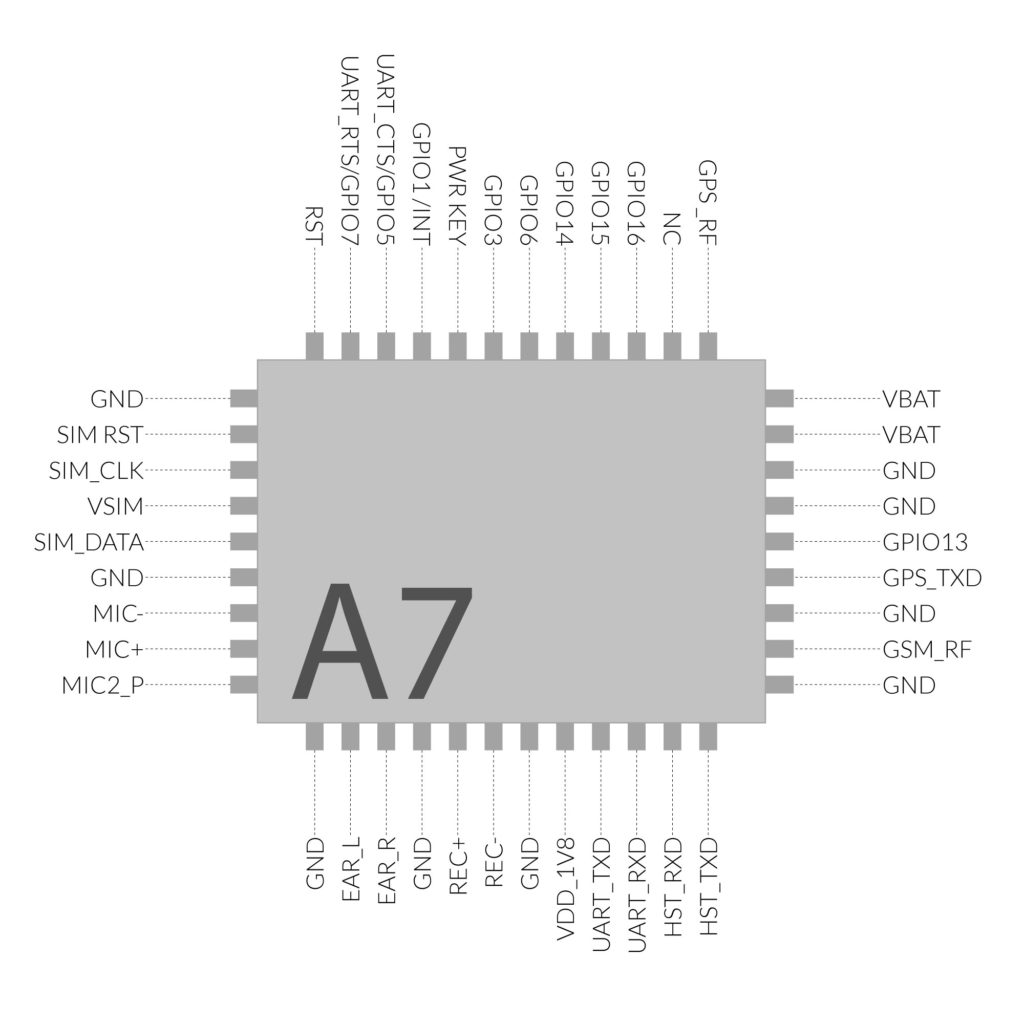 AI Thinker A7 GPRS GSM Module Pinout